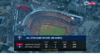 All Star, Crazy, and Memes: FOX ALL STAR  ALL STAR GAME HISTORY (88 GAMES)  AMERICAN LEAGUE  NATIONAL LEAGUE  WINS  43  43  TIES  2  2  RUNS  361  361  AVG  246  244  ※  AL WON LAST 5 GAMES RT @MLBMeme: Just a crazy stat https://t.co/V5ftkQD2pt