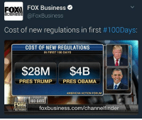 Anaconda, Memes, and Obama: FOX Business  FO  @Fox Business  BUSINESS  Cost of new regulations in first #100Days:  COST OF NEW REGULATIONS  IN FIRST 100 DAYS  $28M  $4B  PRES TRUMP PRES OBAMA  AMERICAN ACTION FORUM  FIRST  100 DAYS  foxbusiness.com/channelfinder  BUSINESS  NETWORK @FoxBusiness Cost of new Regulations in First100Days: PresidentTrump vs Obama