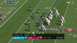 San Francisco 49ers, Memes, and Nfl: FOX NFL  ND&GOAL  SF 69  Rushing Yards  CAR 9  33  6-0 14  PANTHERS  2nd 12:48  2nd & Goal  4-2  49ERS  13 Tevin Coleman takes the screen pass in for his second TD of the day!  @49ers lead 21-3 early. #CARvsSF #GoNiners @Teco_Raww  📺: FOX 📱: NFL app // Yahoo Sports app Watch free on mobile: https://t.co/a16R5wPShJ https://t.co/ix06xB8L6L
