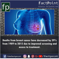 Good news 👍: fp  FactPoint  source: factpoint.net  Deaths from breast cancer have decreased by 39%  from 1989 to 2015 due to improved screening and  access to treatment. Good news 👍