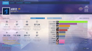 He wasn't even playing genji that game, but man I just HAD A FEELING...: FPS: 60  TMP: 86 C  VRM: 1037 MB  LATENCY: 31 MS  IND: 20 MS  OVERVIEW  STATISTICS  ACHIEVEMENTS  PLAYER ICON  4,099  GAMES WON  KIRITO  38  937 HRS  TIME PLAYED  8420/20000  CAREER STATS  ALL MODES  TIME PLAYED  HERO COMPARISON  181 HRS  GENJI  114 HRS  WIDOWMAKER  37  48  07:24  71  70 HRS  TRACER  OBJECTIVE KILLS  ELIMINATIONS  FINAL BLOWS  OBJECTIVE TIME  62 HRS  REINHARDT  AVG PER 10 MIN: 21.61  AVG PER 10 MIN: 10.89  AVG PER 10 MIN: 7.27  AVG PER 10 MIN: 00:55  TOTAL: 121,476  TOTAL: 40,874  TOTAL: 61,210  TOTAL: 85 HRS  53 HRS  MCCREE  +  41 HRS  SOLDIER: 76  40 HRS  HANZO  15,208  20,326  09:17  37  38 HRS  ANA  HBIelziaMggGE DONE  HEALING DONE  TIME ON FIRE  SOLO KILLS  36 HRS  WINSTON  Maideri gg  AVG PER 10 MIN 6.194  EXia haS letr the  EYOTAL:28,457.4T0  AVG PER 10 MIN: 838  AVG PER 10 MIN: 01:08  AVG PER 10 MIN: 2.86  36 HRS  D.VA  annel  a87AL: 4.708,306  TOTAL: 107 HRS  TOTAL: 16,058  Soundjumper has left the voice channel.  35 HRS  ZARYA  Endorsement received: Good Teammate!  Joined team votce chat opern mic. 4 players  Press P to access channels.  SHIFT  86  PRESS ENTER TO CHAT  BACK  ESCAPE  2 He wasn't even playing genji that game, but man I just HAD A FEELING...