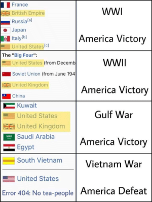 "The reason the US lost: France  wW  British Empire  Russiala]  Japan  America Victory  Italyb]  United States(c]  The ""Big Four"":  United States (from Decemb  WWII  Soviet Union (from June 194  SUnited Kingdom  America Victory  China  Kuwait  Gulf War  United States  SUnited Kingdom  ESaudi Arabia  America Victory  Egypt  South Vietnam  Vietnam War  United States  Error 404: No tea-people America Defeat The reason the US lost"