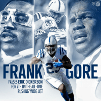 7th in all-time rushing yards!  Congratulations, Frank Gore! #Colts https://t.co/tcelvhOYRX: FRANK E ORE  PASSES ERIC DICKERSON  FOR TTH ON THE ALL-TIME  RUSHING YARDS LIST 7th in all-time rushing yards!  Congratulations, Frank Gore! #Colts https://t.co/tcelvhOYRX