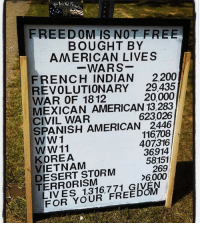 Memes, Spanish, and American: FREEDOM IS NOT FREE  BOUGHT BY  AMERICAN LIVES  -WARS  FRENCH INDIAN 2200  REVOLUTIONARY 29,435  WAR OF 1812  MEXICAN AMERICAN 13,283  CIVIL WAR  SPANISH AMERICAN 2446  WW1  WW11  KOREA  VIETNAM  DESERT STORM  TERRORISM  20,000  623026  116708  407316  36914  58151  269  6,000  LIVES 1,316,771 GIVEN  FOR YOUR FREEDOM Merica.