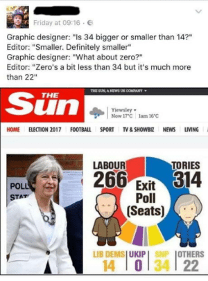 "Definitely, Football, and Friday: Friday at 09:16  E  Graphic designer: ""Is 34 bigger or smaller than 14?""  Editor: ""Smaller. Definitely smaller""  Graphic designer: ""What about zero?""  Editor: ""Zero's a bit less than 34 but it's much more  than 22""  TE SUN, A NEWS UK COMPANY  ▼  Sun  THE  Yiewsley  Now 17 C lam 16C  OME ELECTION 2017 FOOTBALL SPORT TV &SHOWBIZ NEWS LIVING  TORIES  LABOUR  266 Evit314  POLL  Poll  Seats)  STAT  LIB DENISI UKIP I  I OTHERS  MP  14 0134 22 omg-humor:  No a surprise they've got a problem with numbers"