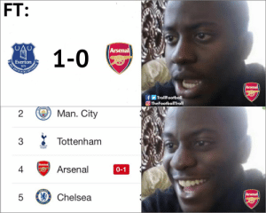 Arsenal, Chelsea, and Everton: FT:  Arsenal  Everton  IS NIS  0  f Trol!Football  TheFootballTroll  2  Man. City  Tottenham  4亏Arsenal  0-1  5 Chelsea When you lose an important game but then realise you are back to 4th https://t.co/8WYHAGZOzO