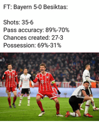 Total domination...: FT: Bayern 5-0 Besiktas:  Shots: 35-6  Pass accuracy: 89%-70%  Chances created: 27-3  Possession: 69%-31%  2 Total domination...