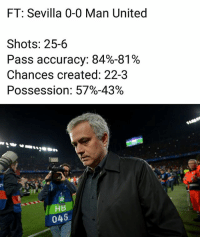 Memes, United, and 🤖: FT: Sevilla 0-0 Man United  Shots: 25-6  Pass accuracy: 84%-81%  Chances created: 22-3  Possession: 57%-43%  HB  048 Thoughts ??