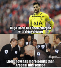 Arsenal, Driving, and Memes: fTrollFootball  TheTrollfootball Insta  AIA  Hugo Lloris has beencharged  with drink driving  f TrollFootball  The TrollFootball Insta  Lloris now has more points than  Arsenal this season True that 😂 https://t.co/LMxzoyuOgn