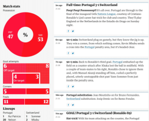 The Guardian's match stats for Portugal-Switzerland Nations League semi-final: Full-time: Portugal 3-1 Switzerland  5m ago  Match stats  21:40  Рееp! Реер! Реееееееер!! It's all over. Portugal  final of the inaugural Uefa Nations League, courtesy of Cristiano  Ronaldo's 53rd career hat-trick for club and country. They'll play  through to the  Possession  are  England or the Netherlands in the Estadio do Drago on Sunday  night  PRT  SWI  47  53  90+5 min: Switzerland plug  They win a corner, from which nothing  a cross into the Portugal penalty area, but it's headed clear.  gamely, but they know the jig is up.  6m ago  on  21:39  comes. Kevin Mbabu sends  f  Goal attempts  90+3 min: Back to Ronaldo's third goal. Portugal embarked up the  7m ago  6  Off target  field on a counter-attack after Xhaka lost the ball in midfield. With  21:38  a couple of team-mates to his right, Ronaldo chose to ignore them  and, with Manuel Akanji standing off him, curled a perfectly  placed, utterly unstoppable shot past Yann Sommer from just  inside the penalty  4  3  On target  area  Corners  f  5  Portugal substitution: Joao Moutinho on for Bruno Fernandes  Switzerland substitution: Josip Drmic on for Remo Freuler.  10m ago  Fouls  21:35  12  11  Lineups  Portugal  Switzerland  GOAL! Portugal 3-1 Switzerland (Ronaldo 89)  11m ago  1  Rui Patricio  Sommer  1  21:34  Hat-trick! With his team attacking  on the counter, the Portugal  Mbabu  20 Nelson  2  LO The Guardian's match stats for Portugal-Switzerland Nations League semi-final