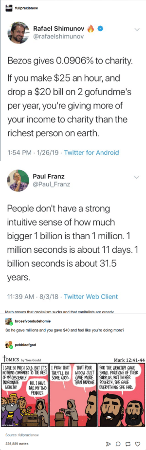 Android, Twitter, and Earth: fullpraxisnow  A Rafael Shimunov  @rafaelshimunov  Bezos gives 0.0906% to charity  If you make $25 an hour, and  drop a $20 bill on 2 gofundme's  per year, you're giving more of  your income to charity than the  richest person on earth  1:54 PM 1/26/19 Twitter for Android  Paul Franz  @Paul_Franz  People don't have a strong  intuitive sense of how much  bigger 1 billion is than 1 million. 1  million seconds is about 11 days. 1  billion seconds is about 31.5  years.  11:39 AM 8/3/18 Twitter Web Client  Math nroves that canitalism sucks and that canitalists are areedv  brosefvondudehomie  So he gave millions and you gave $40 and feel like you're doing more?  pebbleofgod  OMICS by Tom Gould  Mark 12:41-44  I GAVE SO MUCH GOLD, BUT IT'S || 1 PRAY THAT THAT POOR 11 FOR THE WEALTHY GAVE  NOTHING COMPARED TO THE REST THEY LL DO WIDOW JUSTSMALL PORTIONS OF THEIR  OF MY OBSCENELY  NORDINATEALL 1 HAVE  GAVE M0RE II SURPLUS, BUT IN HER  THAN ANYONE 11 POUERTY, SHE GAVE  EVERYTHING SHE HAD.  SOME GOOD,  WEALTH!  ARE MY TWO  PENNIES  Source: fullpraxisnow  226,889 notes ECS self owning