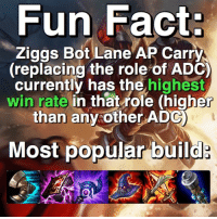 Current bot Lane trend! With all the AD Mid Laners and Junglers, AP Carry Ziggs has found a comfortable home as turret demolisher in the bot Lane and is seeing a lot of success! QUESTION: is this a post that you guys enjoy? Should I go into more detail-post more things like this? Let me know in the comments! leagueoflegends leagueofupdates: Fun Fact:  Ziggs Bot Lane AP Carry  replacing the role of ADC  currently has the  highest  win rate in that role (higher  than any other ADG  Most popular build Current bot Lane trend! With all the AD Mid Laners and Junglers, AP Carry Ziggs has found a comfortable home as turret demolisher in the bot Lane and is seeing a lot of success! QUESTION: is this a post that you guys enjoy? Should I go into more detail-post more things like this? Let me know in the comments! leagueoflegends leagueofupdates