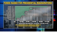 Memes, Ford, and Accept Donations: FUNDS RAISED FOR PRESIDENTIALINAUGURATIONS  TRUMP (2017)  S100M  OBAMA (2013)  $4.4M  OBAMA (2009)  $53M  G.W. BUSH (2005)  $42.3M  G.W. BUSH (2001)  $30M  CLINTON (1997)  $29M  CLINTON (1993)  $27.5M  G.H.W. BUSH (1989)  $30M  REAGAN (1985)  $20M  REAGAN (1981)  $16.3M  CARTER (1977)  $3.5M  FORD (1973)  $4M  $0  $20M $40M  $60M  $80M $100M  DONATIONS RECEIVED (NOT ADJUSTED FOR INFLATION)  AP CONGRESSIONAL RESEARCH SERVICE  & FEDERAL ELECTION COMMISSION President-elect Donald Trump has raised a record $100+ million in private donations for the inauguration. Much of it has come from an array of corporations, traditional GOP donors and even some Democrats. The committee capped contributions at $1 million and is not accepting donations from registered federal lobbyists. The private money pays for the official inaugural balls, the traditional parade, giant TV screens on the mall for the swearing-in and thousands of portable toilets.