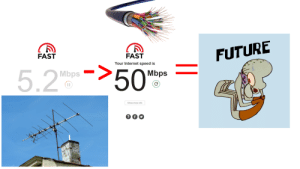 Future, Internet, and SpongeBob: FUTURE  FAST  FAST  Your Internet speed is  Mbps 50  Mbps  Show more info When you get your optical internet installed for the first time.