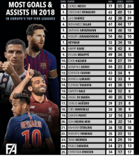 What a year 😍: G&A GOALS ASSISTS  77 51 26  62 4913  RANK PLAYER  MOST GOALS &IONEL MESS  ASSISTS IN 20  IN EUROPE'S TOP FIVE LEAGUES 3. LUS SUARE  1. LIONEL MESSI  182. CRISTIANO RONALDO  IS SUÁREZ  62 38 24  61 4417  58 40 18  56 46 10  52 34 18  50 428  4. MOHAMED SALAH  5. ANTOINE GRIEZMANN  6. ROBERT LEWANDOWSKI  7. NEYMAR  8. HARRY KANE  9·1 KYLIAN MBAPPÉ  10. EDEN HAZARD  11. MEMPHIS DEPAY  12.EDINSON CAVANI  13. ROMELU LUKAKU  14. FLORIAN THAUVIN  15. GARETH BALE  16. ANGEL DI MARÍA  17. SERGIO AGÜERO  18. CIRO IMMOBILE  19. DIMITRI PAYET  20. SON HEUNG-MIN  21. RAHEEM STERLING  22. ROBERTO FIRMINO  23. TIMO WERNER  24.11 PABLO SARABIA  25. CHRISTIAN ERIKSEN  49 34 15  46 27 19  46 23 23  43 34 I 9  42 33 9  41 3011  40 32  40 25 15  39 31 8  38 308  37 14 23  36 22 14  36 18 18  35 23 12  34 24 10  34 21 13  34 17 17  ARR  10  FA What a year 😍
