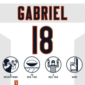 Wishing a speedy recovery to Taylor Gabriel who had three touchdowns before exiting the game tonight. @TGdadon1 https://t.co/oFLnV8l9ke: GABRIEL  18  75  REC YDS  WIN!  RECEPTIONS  REC TDS  WK  33 Wishing a speedy recovery to Taylor Gabriel who had three touchdowns before exiting the game tonight. @TGdadon1 https://t.co/oFLnV8l9ke