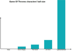 Game of Thrones, The Hound, and Jon Snow: Game Of Thrones characters' ball size  Euron Greyjoy  Jon Snow  The Hound  Lyanna Mormont  Varys Who's got the biggest balls?