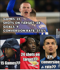 Goals, Memes, and Target: GAMES: 15  SHOTS ON TARGET: 24  GOALS: 9  CONVERSIONRATE:37.5%  24 shots on  15Gamesa? target, 37%  CHrate??  conversion  HOMI 😂😂😂 Tag a friend...
