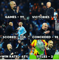 Memes, Best, and Game: GAMES-99  VICTORIES 61  SCORED 235 CONCEDED-98  -wiN RATES 62%,  TITLES- 2  - Tonight Guardiola makes his 100th UCL game as a manager 🙌🏽 ... The best ever ?🤔