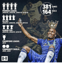 On this day in 2004, Chelsea signed Didier Drogba from Marseille. @brfootball: GAMES  PREMIER LEAGUE:  2004/05, 2005/06, 2009/10, 2014/15  16 GL  GOALS  DindesIT  FA CUP:  2006/07, 2008/09, 200910 2011/12  YTT  Fly  LEAGUE CUP:  2004/05, 2006/07, 2014/15  CHAMPIONS LEAGUE:  2012  COMMUNITY SHIELD:  2005, 2009  B R On this day in 2004, Chelsea signed Didier Drogba from Marseille. @brfootball
