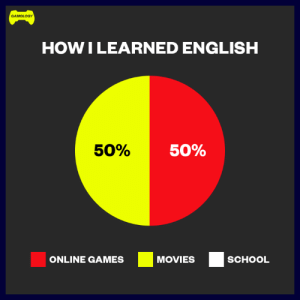 Movies, School, and Video Games: GAMOLOGY  HOWILEARNED ENGLISH  50%  50%  ONLINE GAMES MOVIES SCHOOL Pretty accurate 😂