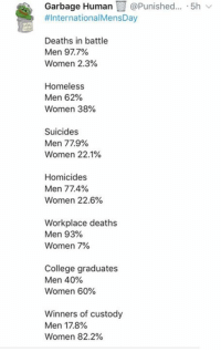 College, Homeless, and Memes: Garbage Hman @Punished. 5h  #InternationalMensDay  Deaths in battle  Men 97.7%  Women 2.3%  Homeless  Men 62%  Women 38%  Suicides  Women 22.1%  Homicides  Men 77.4%  Women 22.6%  Workplace deaths  Men 93%  Women 790  College graduates  Men 40%  Women 60%  Winners of custody  Men 17.8%  Women 82.2% (GC)