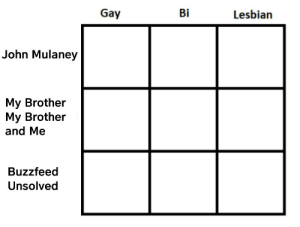 Target, Tumblr, and Blog: Gay  Bi  Lesbian  John Mulaney  My Brother  My Brother  and Me  Buzzfeed  Unsolved weeb-potato: Tag yourself