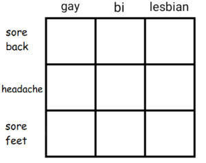 Tumblr, Blog, and Http: gay  bilesbian  Sore  back  headache  sore  feet casperillion:tag urself im sore back gay