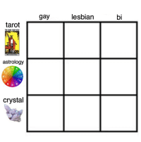 Meme, Tumblr, and Astrology: gay  lesbian  bi  tarot  THE RIDER TARIT DETK  astrology  crystal honeynymphs: heres my contribution to the alignment chart meme