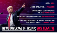 The only place where we're doing badly is in the Fake News media, where 90% of coverage is negative! Everywhere else you look, America is doing GREAT!: GDP: 41%  JOBS CREATED: 4 MILLION  CONSUMER CONFIDENCE  AT A 17-YEAR HIGH  WOMEN'S UNEMPLOYMENT: 65-YEAR LOW  AFRICAN, HISPANIC, & ASIAN AMERICAN  UNEMPLOYMENT: LOWEST EVER  NEWS COVERAGE OF TRUMP: 90% NEGATIVE The only place where we're doing badly is in the Fake News media, where 90% of coverage is negative! Everywhere else you look, America is doing GREAT!