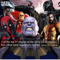 """saw this fact and I had to post it. Every year at some point I'll read about """"Superhero fatigue"""". I believe the great Spielberg even said the superhero-comic book genre would go """"the way of the western"""". With the greatest respect to a great filmmaker, he was missing one key point. Comic books are as varied as any other books. So to say, people will get tired of comic book movies, would be like saying people would get tired of movies based on books. It will never happen. They're here to stay. Rant over. ••• Turn on notifications + Follow: 🍿 - @MovieFacts 🤓 - @GeekFacts 🤔 - @GeekQuote: GEEK  FACT  7 of the top 11 movies at the 2018 US domestic  box office were superhero movies. source: BoxOfficeMojo saw this fact and I had to post it. Every year at some point I'll read about """"Superhero fatigue"""". I believe the great Spielberg even said the superhero-comic book genre would go """"the way of the western"""". With the greatest respect to a great filmmaker, he was missing one key point. Comic books are as varied as any other books. So to say, people will get tired of comic book movies, would be like saying people would get tired of movies based on books. It will never happen. They're here to stay. Rant over. ••• Turn on notifications + Follow: 🍿 - @MovieFacts 🤓 - @GeekFacts 🤔 - @GeekQuote"""