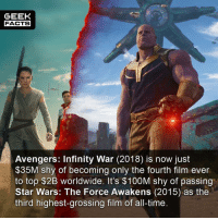 Facts, Memes, and Star Wars: GEEK  FACTS  Avengers: Infinity War (2018) is now just  $35M shy of becoming only the fourth film ever  to top $2B worldwide. It's $100M shy of passing  Star Wars: The Force Awakens (2015) as thee  third highest-grossing film of all-time. I've been saying it for time. Marvel is bigger than Star Wars. Do you agree? Do you think it will surpass TFA at the box office?? Comment below.👌🏻 --Must Follow 🍩 - @GrubFacts 🍿 - @MovieFacts 🤓 - @GeekFacts 🤔 - @GeekQuote