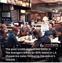 Memes, Boost, and Brilliant: Geek  Facts  g e e k f The post-credit shawarma scene in  The Avengers led to an 80% boost in L.A  shawarma sales following the movie's  release. Haha, brilliant scene. 👌🏻👌🏻👌🏻 Tag your friends below 👇🏻