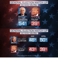 Team petty.: GENERAL ELECTION MATCH-UP  NBC NEWS WSJ POLL  BERNIE  DONALD  SANDERS  TRUMP  54% 39%  AMONG REGISTERED VOTERS:MAY 15-  31  GENERAL ELECTION MATCH-UP  NBC NEWS WSJ POLL  MAY  APRIL  S HILLARY  46% 50%  CLINTON  DONALD  43% 39%  TRUMP  AMONG REGISTERED VOTERS:MAY 15-19: 31:APRILID-14: 31 Team petty.