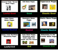 "Video Game Meme: General Public ""Normie  Meme Pages  Lawful Good  Video Game  Meme Pages  Lawful Neutral  Anime, ironic Anti Weeb  Shit posting Pages  Lawful Evil  Chili Meme Pages  Good  Standard Meme  Pages  Neutral  Ironic Meme Pages,  Shitposting about  meme pages and  people who like mcmcs  Evil  vapor wave Pages  Chaotic Good  Ghetto Mam. Pages  Chaotic Neutral  Shitposting to the  xtreme Meme Pages  Chaotic Evil"