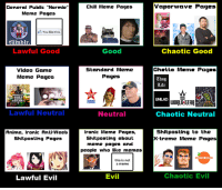 "normies: General Public ""Normie""  Meme Pages  You like this.  tumblr  Lawful Good  Video Game  Meme Pages  Lawful Neutral  Anime, ironic Anti Weeb  Shitposting Pages  Lawful Evil  Chili Meme Pages  Good  Standard Meme  Pages  Neutral  Ironic Meme Pages,  Shitposting about  meme pages and  people who like memes  this is not  a meme  Evil  vapor wave Pages  Chaotic Good  Ghetto Mama Pagar  Ttyug  Life  Chaotic Neutral  Shitposting to the  xtreme Meme Pages  ORANGEMEMES  Chaotic Evil"