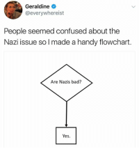 Haha this killed me 👉 @fuckjerry: Geraldine  @everywhereist  People seemed confused about the  Nazi issue so I made a handy flowchart.  Are Nazis bad?  Yes. Haha this killed me 👉 @fuckjerry
