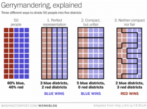 Tumblr, Best, and Blog: Gerrymandering, explained  Three different ways to divide 50 people into five districts  50  people  1. Perfect  representation  2. Compact,  but unfair  3. Neither compact  nor fair  60% blue,  40% red  3 blue districts,5 blue districts,  2 red districts  2 blue districts,  3 red districts  0 red districts  BLUE WINS  BLUE WINS  RED WINS  WASHINGTONPOST.COM/WONKBLOG  Adapted from http://bit.ly/1E3Cuxi washingtonpost: washingtonpost:  This is the best explanation of gerrymandering you will ever see.  Reminder: this is how you steal an election.