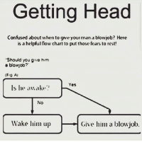 "Blowjob, Confused, and Head: Getting Head  Confused about when to grve your man blowjob? Here  is a helpful flow chart to put those feary to rest!  ""Should you gvo hrm  a blowjob?  (Fig  Yes  ls he awake?  NO  Wake him up  Give him a blowjob"