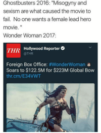 """Club, Fail, and Tumblr: Ghostbusters 2016: """"Misogyny and  sexism are what caused the movie to  fail. No one wants a female lead hero  movie.""""  Wonder Woman 2017:  THR Hollywood Reporter  @THR  Foreign Box Office: #WonderWoman  Soars to $122.5M for $223M Global Bow  thr.cm/E34VWT <p><a href=""""http://laughoutloud-club.tumblr.com/post/161681048674/apply-cold-water"""" class=""""tumblr_blog"""">laughoutloud-club</a>:</p>  <blockquote><p>Apply cold water</p></blockquote>"""