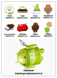 Not cholesterol, but diabetes... Android got diabetes... http://9gag.com/gag/aDmY0yG?ref=fbp: Gingerbread  Donut  Eclair  Froyo  Android 1.6  Android 2.0/2.1 Android 2.2.x Android 2.3.x  Lollipop  Ice cream Sandwich  Jelly Bean  KitKat  Android 4.0.x  Android 4.1.x  Android 4.4.x  Android 5.0  Cholesterol  Android get cholesterol on 6.0 Not cholesterol, but diabetes... Android got diabetes... http://9gag.com/gag/aDmY0yG?ref=fbp