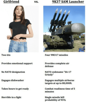 "Dank, Memes, and Tits: Girlfriend  VS.  9K37 SAM Launcher  na  Two tits  Four 9M317 missiles  Provides emotional support  Provides complete air  defense  NATO codename ""SA-17  Grizzly  No NATO designation  Engages dishwasher  Engages multiple airborne  targets at up to 80,000ft.  Takes hours to get ready  Combat readiness time of 5  minutes  Horrible in a fight  Single missile kill  probability of 95% danktoday:  Is it even a choice? by Roentrographicphoto MORE MEMES  But what if I make the 9k37 SAM launcher my girlfriend"