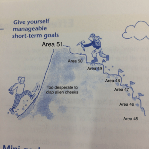 Study skillbook explains why the Area 51 raid failed: Give yourself  manageable  short-term goals  Area 51  Area 50  Area 49  Area 48  Too desperate to  clap alien cheeks  Area 47  Area 46  Area 45  Mini Study skillbook explains why the Area 51 raid failed