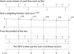 Decisions, Function, and All: Given some stream of cash flow such as this:  -0.05t  And a weighting function such as e  0.95  0.91  0.86  0.82  0.78  1  0  Form the product of the two:  The NPV is then just the sum of all these vectors  3  4  5  0  2 Making Decisions that Maximize Utility (Part I) - Theory and ...