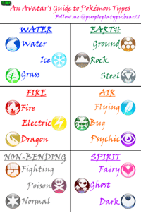 GMP  AmAvatar's guide to Pokémon Types  Follow me @purple platypushearzr  C water  grounde@  Ice  Rock.  grass  Steel  Flying  Fire  Electric  Psychic  Dragon  NON.  PENDING  SPIRIT  Fighting  Fairv  Poison.  Normal  Dark. For all you Pokemon lovers.  ~Az