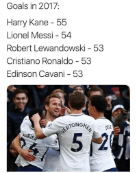 Cristiano Ronaldo, Goals, and Memes: Goals in 2017:  Harry Kane 55  Lionel Messi - 54  Robert Lewandowski - 53  Cristiano Ronaldo - 53  Edinson Cavani - 53  DEL He scores a when he wants, he scores when he wants 🎶👏🏽⚽️ Kane Lethal Goals 2017