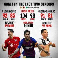Cristiano Ronaldo, Goals, and Memes: GOALS IN THE LAST TWO SEASONS  R. LEWANDOWSKI LIONEL MESSI CRISTIANO RONALDO  92 85 104 93 91 81  GOAL EVERY  回) @AZRORGANIZATION  GAMES GOALS GAMES GOALS  GOAL EVERY  89 MINS  GAMES GOALS  GOAL EVERY  97 MINS  94 MINS  汐)》  AT  akuten Is Lewy underrated?🤔