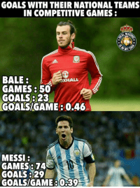 Bale 😍 Via :Gareth Bale Fans Since 20066 -Frank: GOALS WITH THEIRNATIONALTEAMS  IN COMPETITIVE GAMES  UMAD  BALE  A HALL  GAMES 50  GOALS 23  GOALSIGAME 0,46  MESSI:  GAMES: 74  GOALS 329  GOALSIGAME 039 Bale 😍 Via :Gareth Bale Fans Since 20066 -Frank