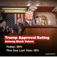 Unemployment for Black Americans is the lowest ever recorded. Approval rating has nearly doubled! Thank you!: GOD WE TRUST  Trump Approval Rating  Among Black Voters  Today: 36%  This Day Last Year: 19%  Rasmussen Poll:8/15/18 Unemployment for Black Americans is the lowest ever recorded. Approval rating has nearly doubled! Thank you!
