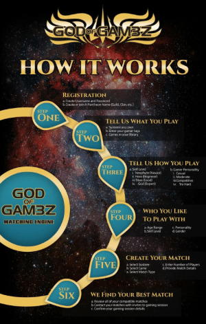 meme-mage:  GODofGAM3Z.com - The Next Evolution In Player Matchmaking   Join THE NEXT EVOLUTION in Player Matching! Check out our Kickstarter and be a part Gaming History! : GODO GAM3Z  HOW IT WORKS  REGISTRATION  a. Create Username and Password  b.Create or Join A Pantheon Name (Guild, Clan, etc.)  STEP  ONE  TELL US WHAT YOU PLAY  a. Systems you own  b. Enter your gamer tags  c. Games in your library  STEP  TWO  TELL US HOW YOU PLAY  STEP  a. Skill Level  i. Neophyte (Novice)  ii. Hero (Beginner)  iii. Titan (Good)  iv. God (Expert)  b.Gamer Personality  i. Casual  ii. Moderate  iii.Competitive  iv. Try Hard  THREE  GOD  OF  GAMBZ  WHO YOU LIKE  STEP  FOUR  TO PLAY WITH  MATCHING ENGINE  c. Personality  d. Gender  a. Age Range  b.Skill Level  CREATE YOUR MATCH  STEP  FIVE  c. Enter Number of Players  d. Provide Match Details  a. Select System  b. Select Game  a. Select Match Type  STEP  SIX  WE FIND YOUR BEST MATCH  a. Review all of your compatible matches  b.Contact your matches with invites to gaming session  c. Confirm your gaming session details meme-mage:  GODofGAM3Z.com - The Next Evolution In Player Matchmaking   Join THE NEXT EVOLUTION in Player Matching! Check out our Kickstarter and be a part Gaming History!